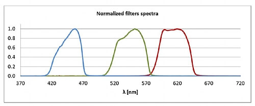 normalized  filters spectra