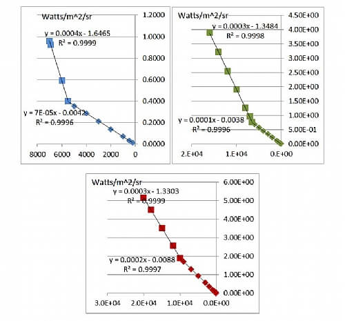 Radiance calibration tables of the integrating sphere