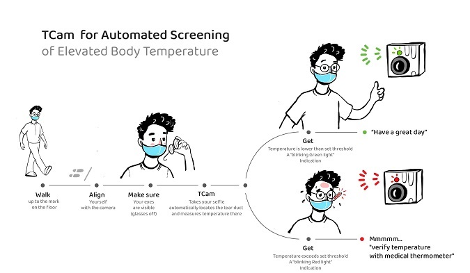 Illustration of a person using TCam - a thermal camera for elevated body temperature screening
